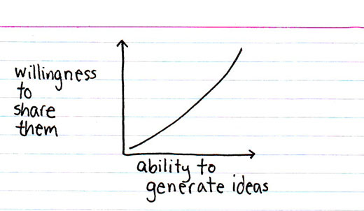 why you should share ideas