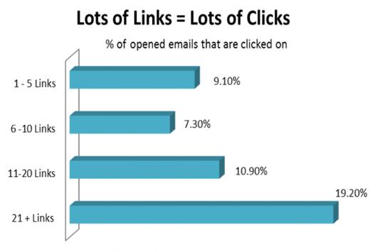 Lots-of-links
