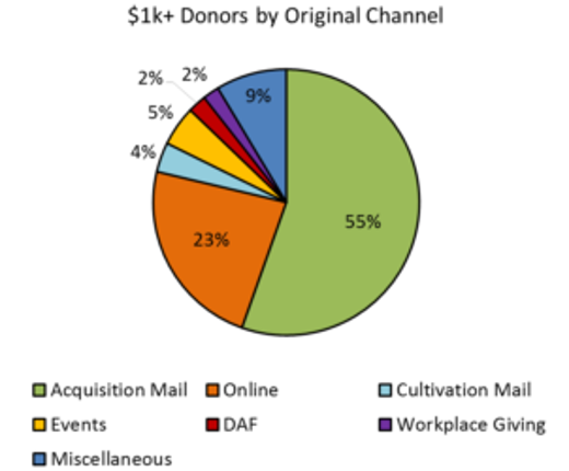 Major-donors-by-origin-400x250