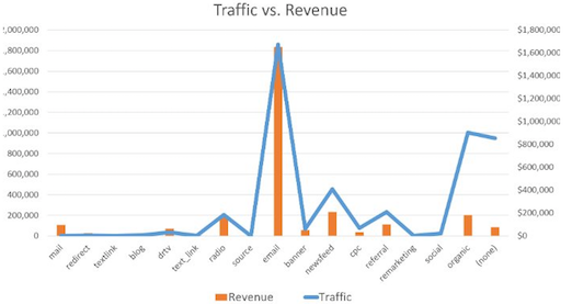 Nextafter-traffic-vs-revenue-ffn