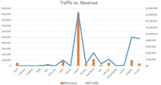 Nextafter-traffic-vs-revenue-ffn