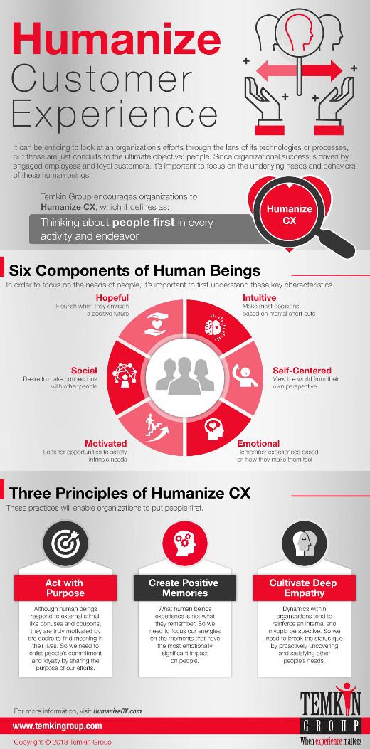 1803_HumanizeCX_Infographic