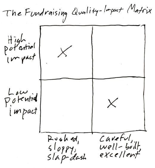 Mostfundraising